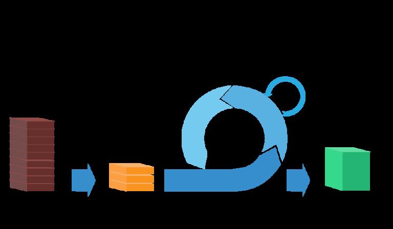Agile SCRUM Development Process